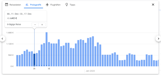Google Flights Preisgrafik
