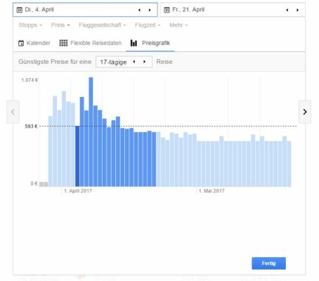 Google Flights Preisgrafik