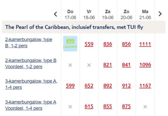 9 Tage Curacao